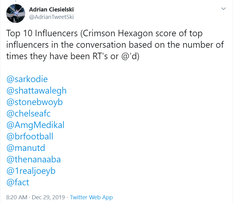 list of Top 10 Ghanaian influencers and mentions on Twitter in 2019